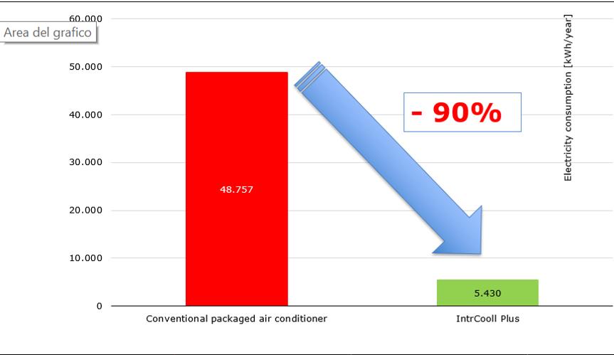 grafico risparmio2 Sistemi raffrescamento aria