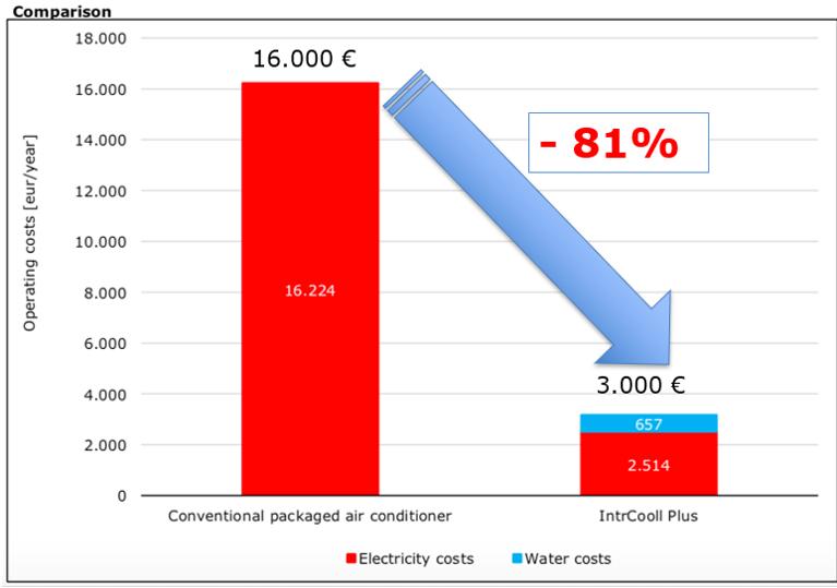 grafico risparmio3 Sistemi raffrescamento aria