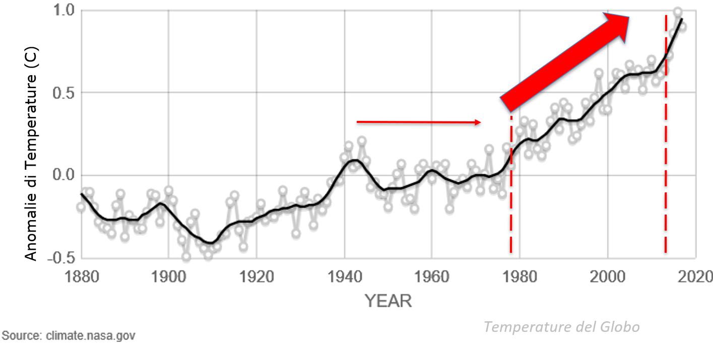 statistica temperatura Sistemi raffrescamento aria